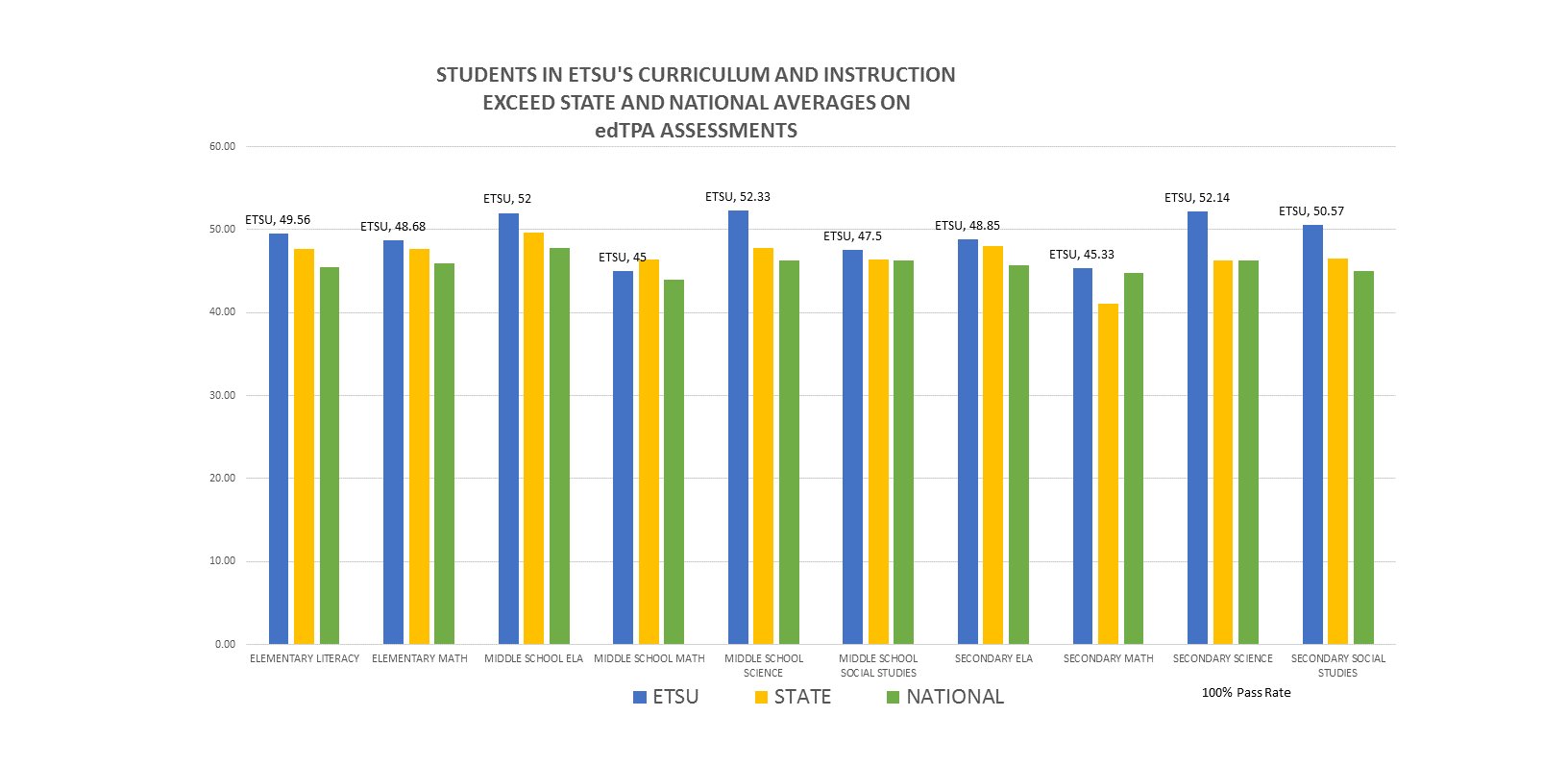 Students in the Department of Curriculum and Instruction (K-5 Elementary Literacy and Elementary Math; Middle School and High School English, Math, Science and Social Studies) performed above the state and national average on 9 out of 10 edTPA assessments.